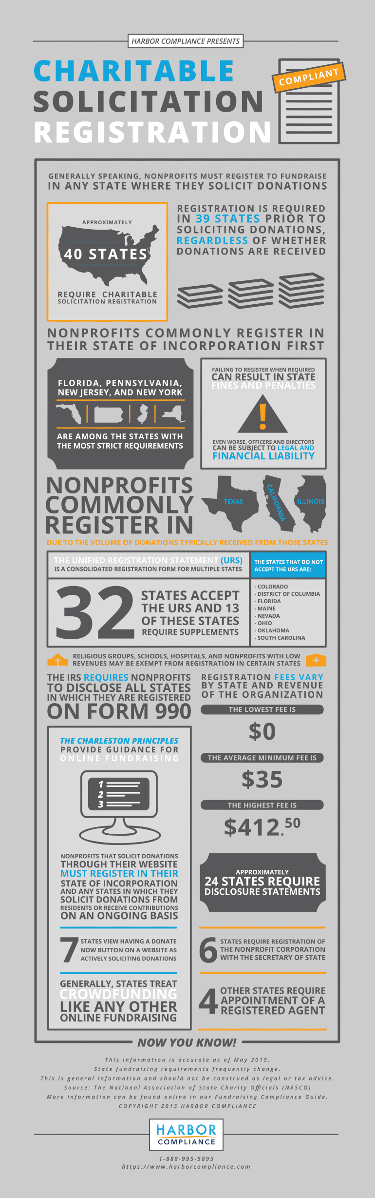 An infographic of Charitable Solicitation Registration