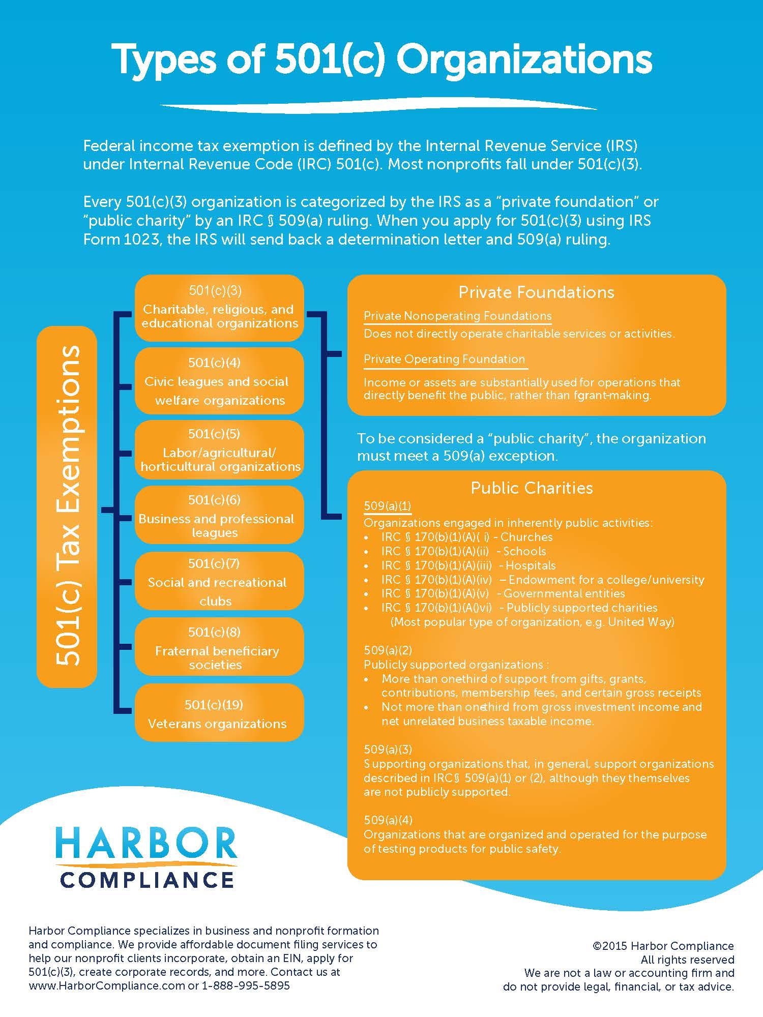 types of 501c organizations